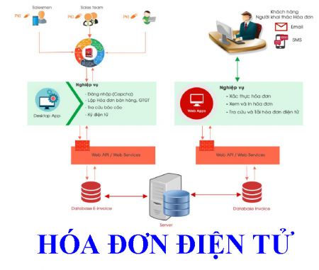 Quy trình phát hành hóa đơn điện tử